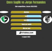 Emre Saglik vs Jorge Fernandes h2h player stats