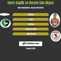 Emre Saglik vs Kerem Can Akyuz h2h player stats