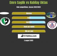Emre Saglik vs Kubilay Aktas h2h player stats