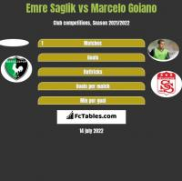 Emre Saglik vs Marcelo Goiano h2h player stats
