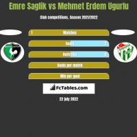 Emre Saglik vs Mehmet Erdem Ugurlu h2h player stats