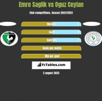 Emre Saglik vs Oguz Ceylan h2h player stats