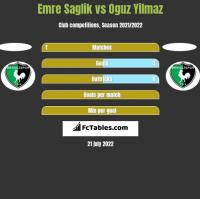 Emre Saglik vs Oguz Yilmaz h2h player stats
