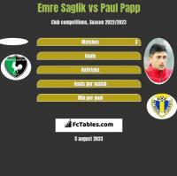 Emre Saglik vs Paul Papp h2h player stats