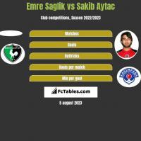 Emre Saglik vs Sakib Aytac h2h player stats
