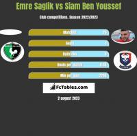 Emre Saglik vs Siam Ben Youssef h2h player stats