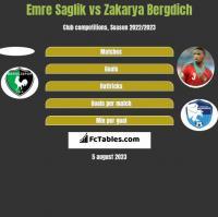 Emre Saglik vs Zakarya Bergdich h2h player stats