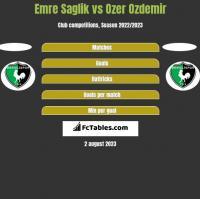 Emre Saglik vs Ozer Ozdemir h2h player stats