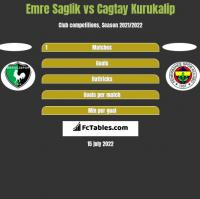 Emre Saglik vs Cagtay Kurukalip h2h player stats