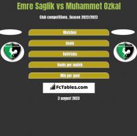 Emre Saglik vs Muhammet Ozkal h2h player stats
