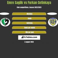 Emre Saglik vs Furkan Cetinkaya h2h player stats