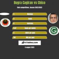 Bugra Cagiran vs Chico h2h player stats