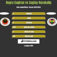 Bugra Cagiran vs Cagtay Kurukalip h2h player stats