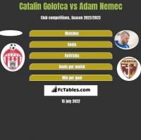 Catalin Golofca vs Adam Nemec h2h player stats