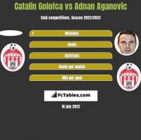 Catalin Golofca vs Adnan Aganovic h2h player stats