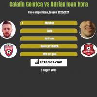 Catalin Golofca vs Adrian Ioan Hora h2h player stats