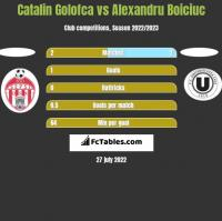 Catalin Golofca vs Alexandru Boiciuc h2h player stats