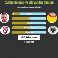 Catalin Golofca vs Alexandru Chipciu h2h player stats