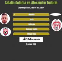 Catalin Golofca vs Alexandru Tudorie h2h player stats