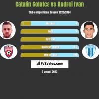 Catalin Golofca vs Andrei Ivan h2h player stats