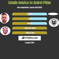 Catalin Golofca vs Andrei Pitian h2h player stats