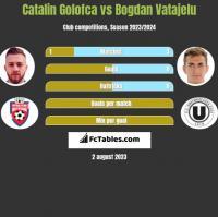 Catalin Golofca vs Bogdan Vatajelu h2h player stats