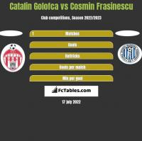 Catalin Golofca vs Cosmin Frasinescu h2h player stats