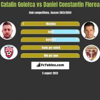 Catalin Golofca vs Daniel Constantin Florea h2h player stats