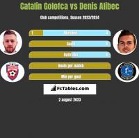 Catalin Golofca vs Denis Alibec h2h player stats