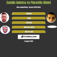 Catalin Golofca vs Florentin Matei h2h player stats