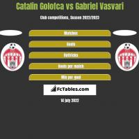 Catalin Golofca vs Gabriel Vasvari h2h player stats