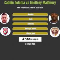 Catalin Golofca vs Geoffrey Malfleury h2h player stats