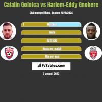 Catalin Golofca vs Harlem-Eddy Gnohere h2h player stats
