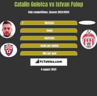 Catalin Golofca vs Istvan Fulop h2h player stats