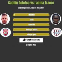 Catalin Golofca vs Lacina Traore h2h player stats