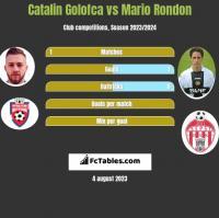 Catalin Golofca vs Mario Rondon h2h player stats
