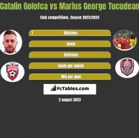 Catalin Golofca vs Marius George Tucudean h2h player stats