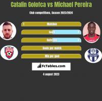 Catalin Golofca vs Michael Pereira h2h player stats