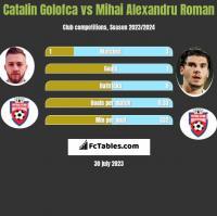 Catalin Golofca vs Mihai Alexandru Roman h2h player stats
