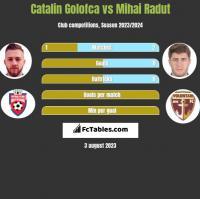 Catalin Golofca vs Mihai Radut h2h player stats