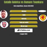 Catalin Golofca vs Oumare Tounkara h2h player stats