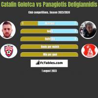 Catalin Golofca vs Panagiotis Deligiannidis h2h player stats