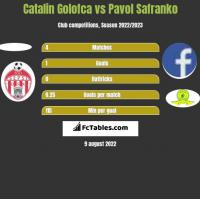 Catalin Golofca vs Pavol Safranko h2h player stats