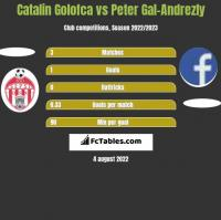 Catalin Golofca vs Peter Gal-Andrezly h2h player stats