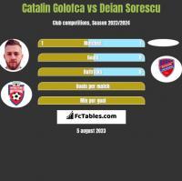Catalin Golofca vs Deian Sorescu h2h player stats