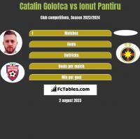 Catalin Golofca vs Ionut Pantiru h2h player stats