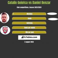 Catalin Golofca vs Daniel Benzar h2h player stats