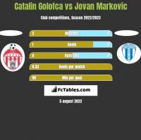 Catalin Golofca vs Jovan Markovic h2h player stats