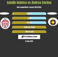 Catalin Golofca vs Andrea Cordea h2h player stats