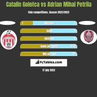 Catalin Golofca vs Adrian Mihai Petrila h2h player stats